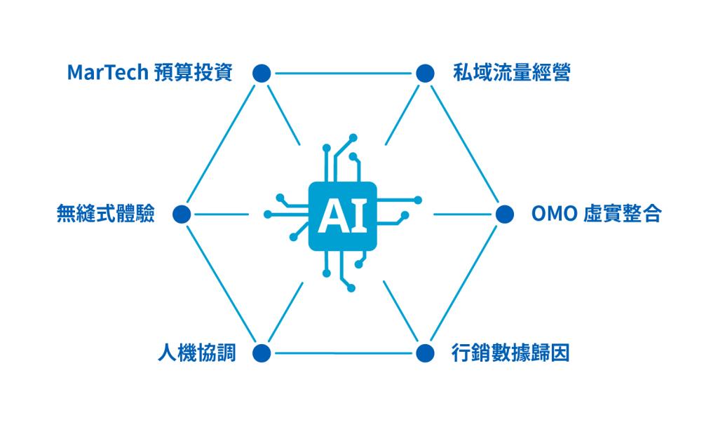MarTech Asia活動六大主軸